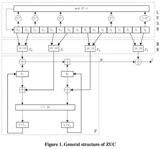 Strukturen hos ZUC.